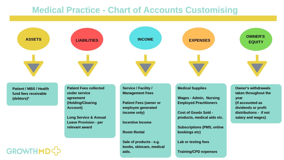 Chart of Accounts (Growth MD)